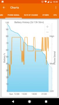 GSam Battery Monitor: zatížení procesoru