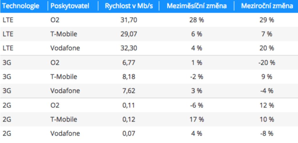 lte-internet-rychlost