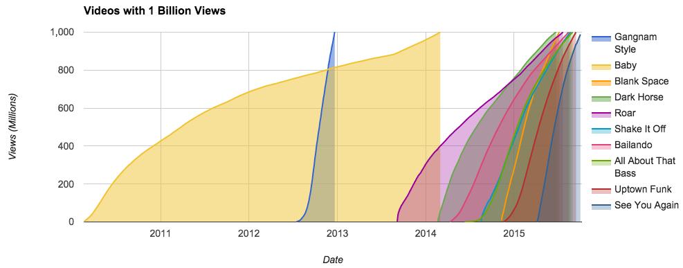 Jak rostla sledovanost videí s více než miliardou zhlédnutí