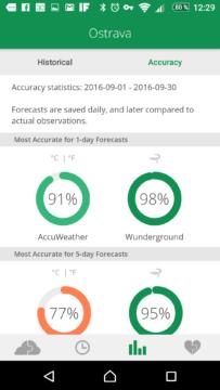 Přesnost předpovědí