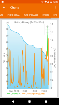 GSam Battery Monitor: signál sítě