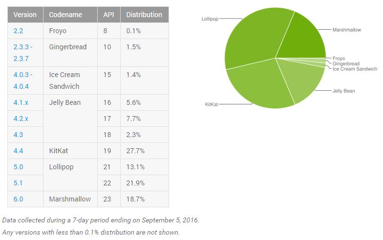 Aktuální zastoupení jednotlivých verzí Androidu