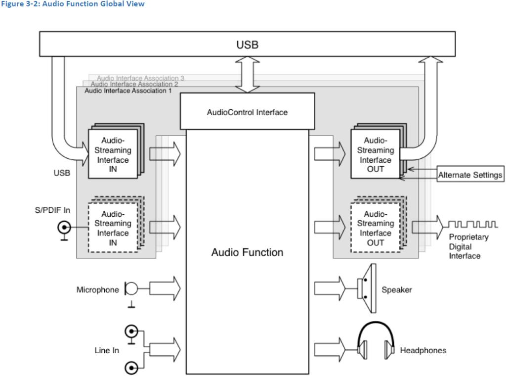 Součást normy Audio Device Class 3.0