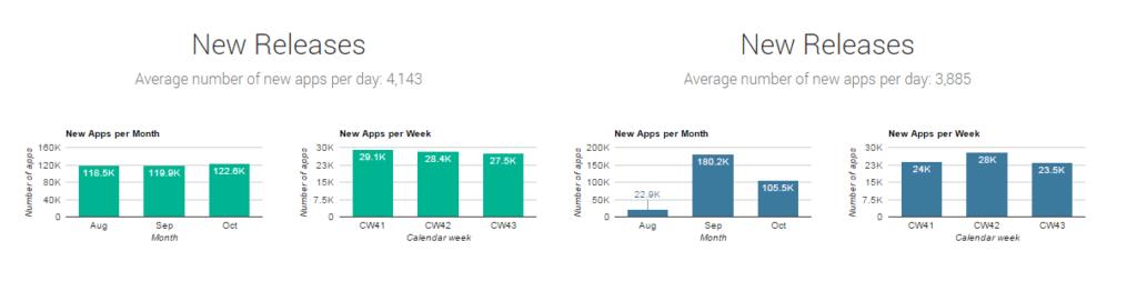 Počet nových aplikací v repozitáři