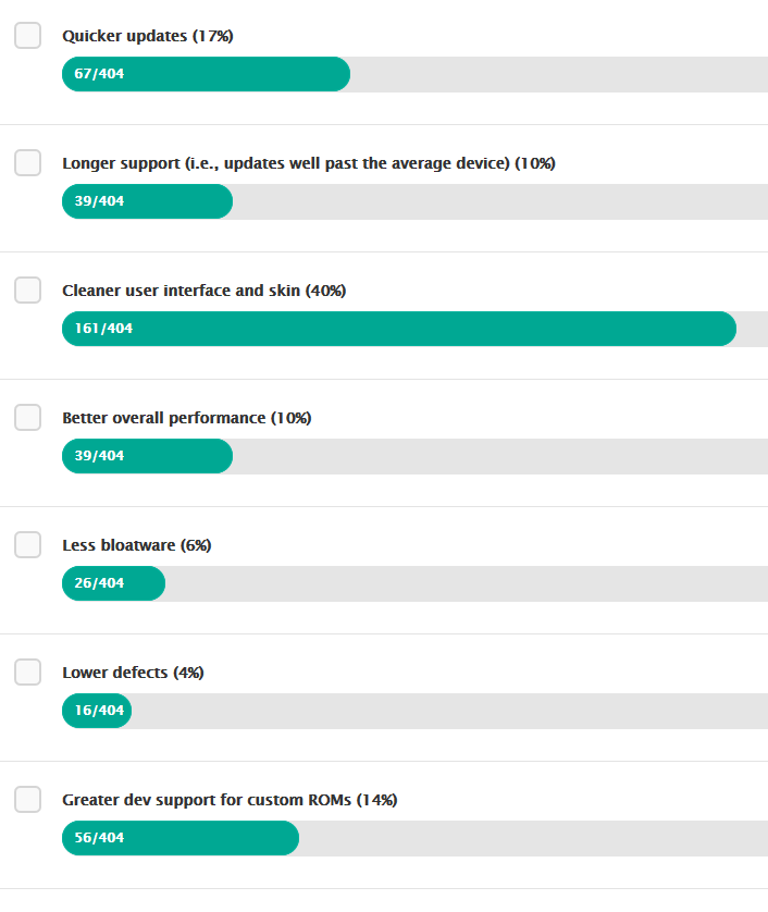 Výsledky ankety na webu ZTE