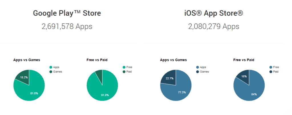 V App Store je více placených aplikací a her