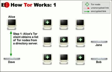 Jak funguje síť Tor
