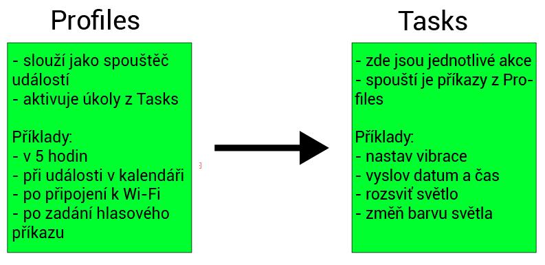 chytra-domacnost-s-aplikaci-tasker