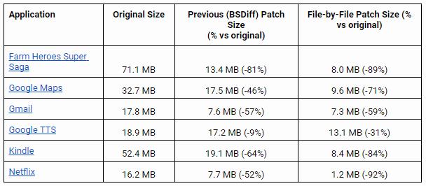 Aktualizace aplikací z Obchodu Play by měly být o více než 65 % menší