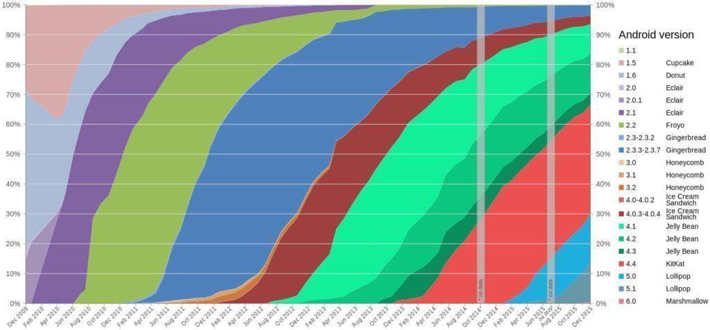 Historie zastoupení jednotlivých verzí Androidu