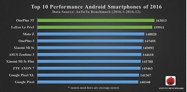 Nejvýkonnější telefon roku 2016