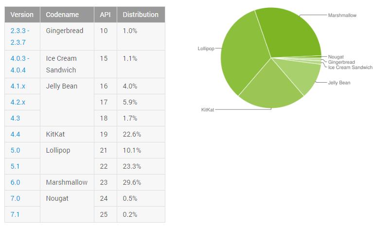 Lednová čísla ukazují, že Android Nougat nastupuje pomalu