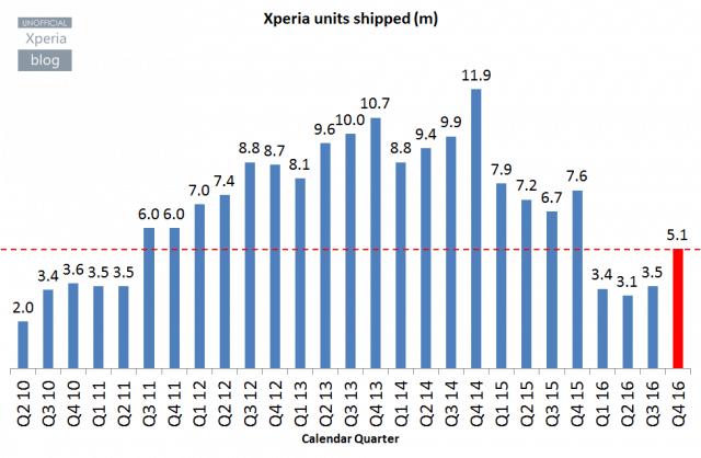 Prodeje telefonů Sony Xperia