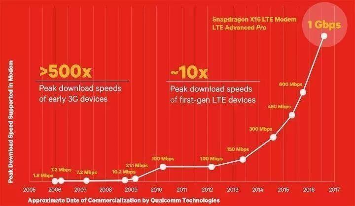 Nárůst rychlosti internetového připojení