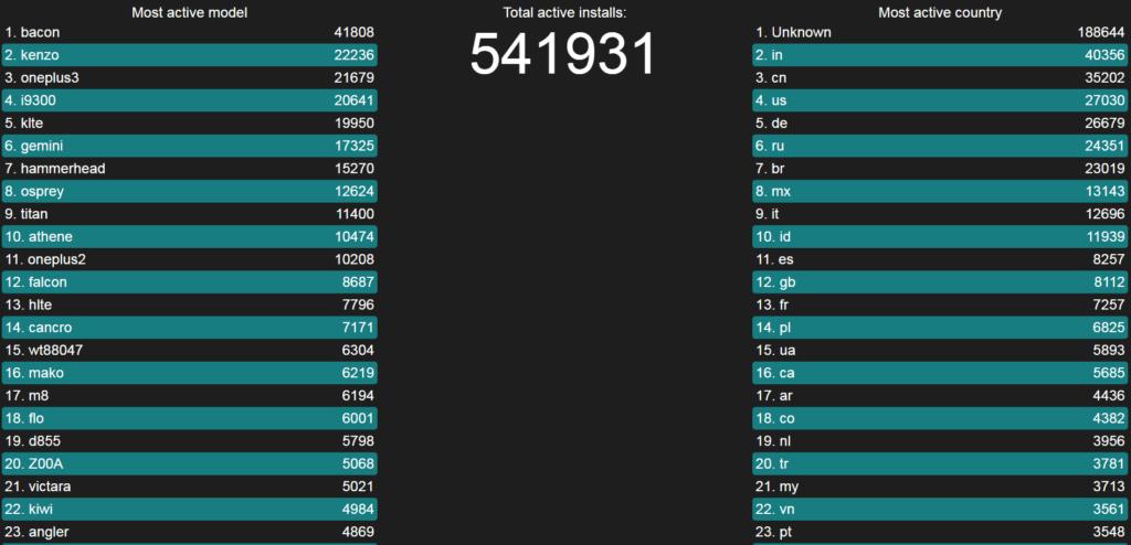 LineageOS překonal půl milionu instalací