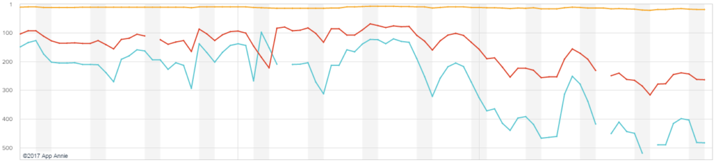 Graf App Annie ukazuje, že se aplikaci Google Allo nedaří