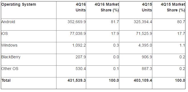 Na nových chytrých telefonech běží v 82 % Android a v 18 % iOS