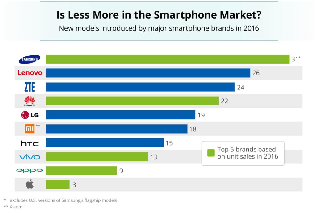 Samsung v roce 2016 vypustil na trh 31 nových telefonů. Je to moc, nebo málo?