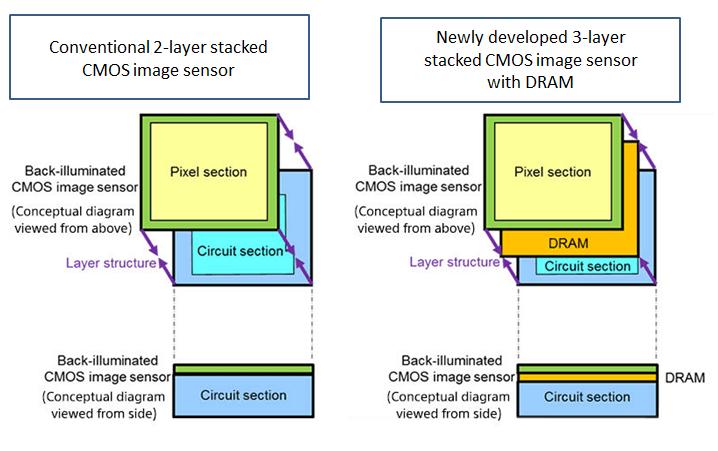 Nový čip přidává vrstvu s pamětí, která vyniká svou rychlostí.