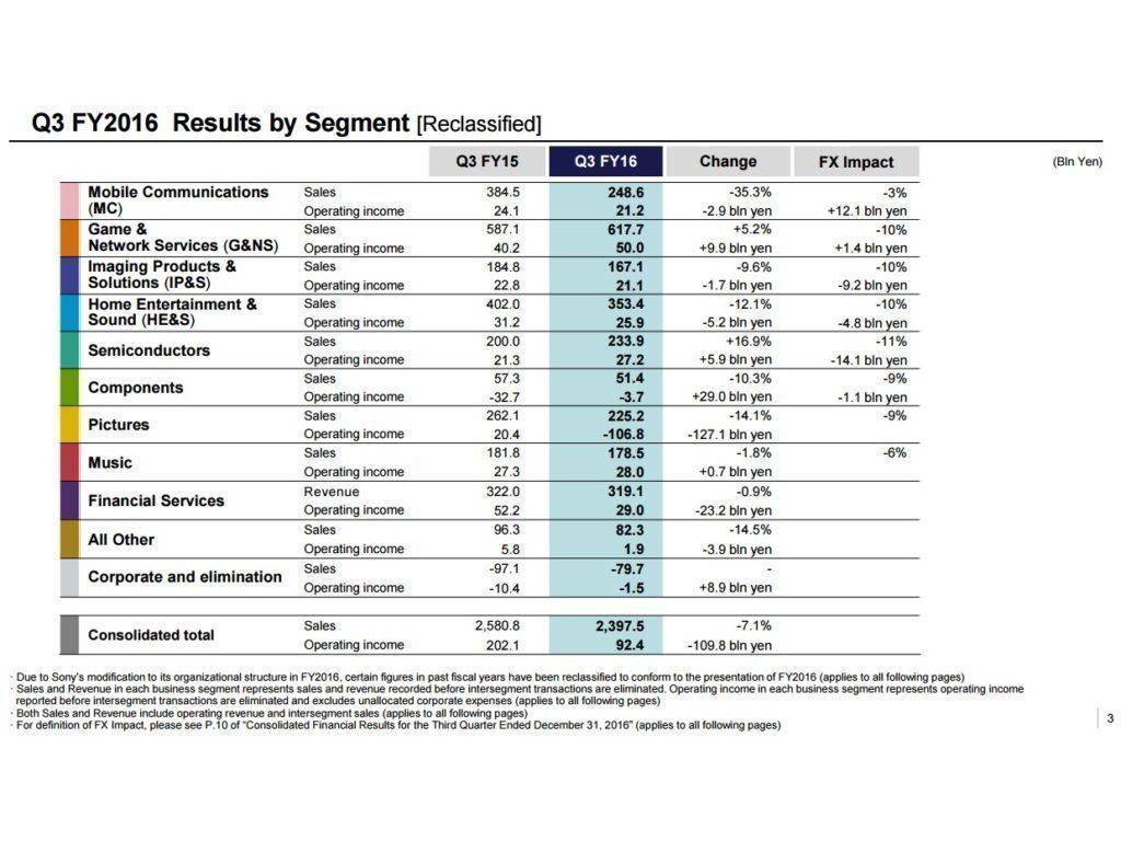 Hospodářské výsledky společnosti Sony