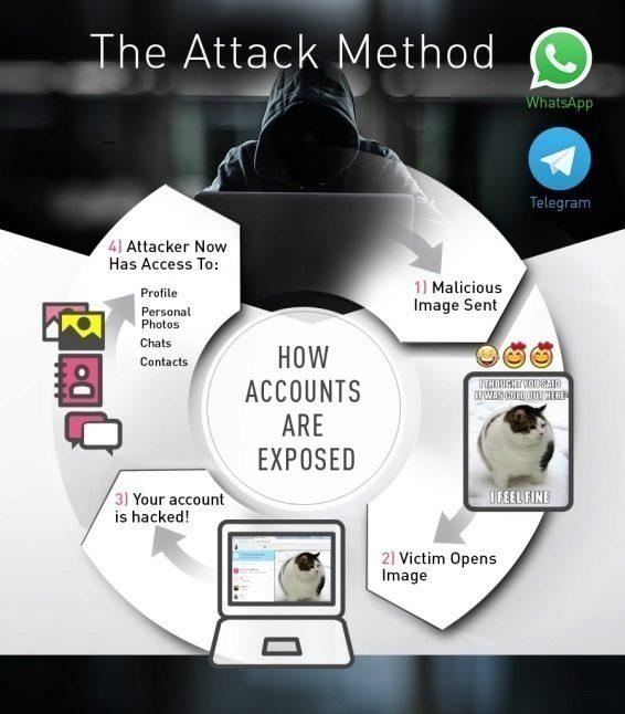 Bezpečnostní díra ohrožovala účty uživatelů aplikací WhatsApp a Telegram