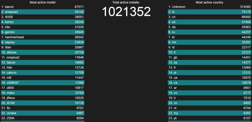 LineageOS letí jako raketa - překonal milion instalací