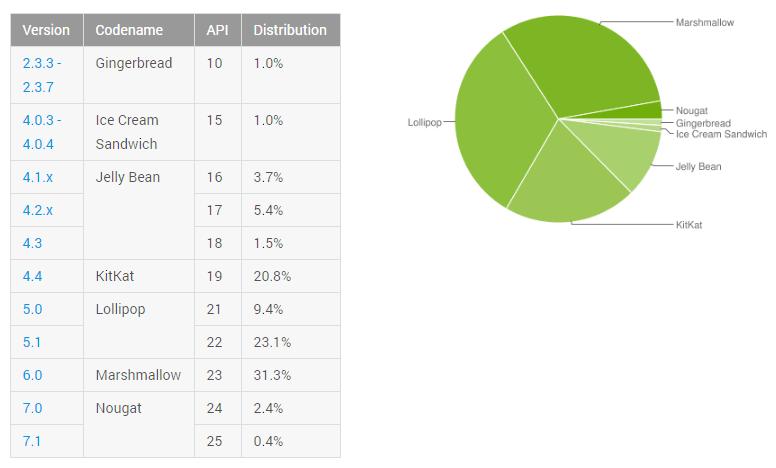 Nugátový Android zdvojnásobil čísla. Je to moc, nebo málo?
