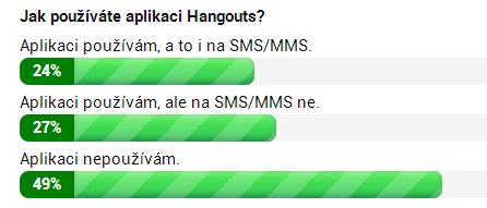 Výsledky hlasovačky, týkající se SMS v Hangouts