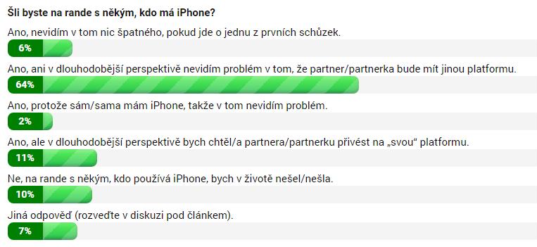 Šli byste na rande s někým, kdo má iPhone?
