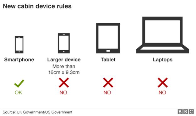 Nová pravidla pro elektronická zařízení v kabině letadla