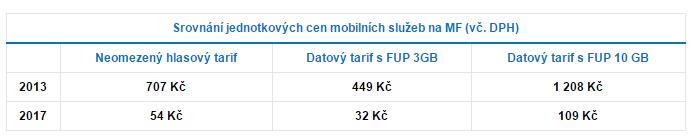 MF tarify