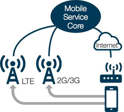 Wi-Fi volání voWiFi