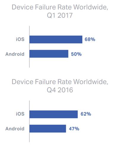 android ios spolehlivost