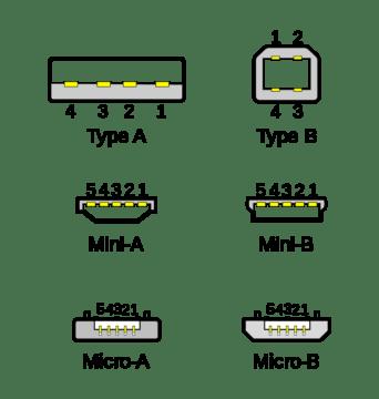 Konektory USB A a USB B