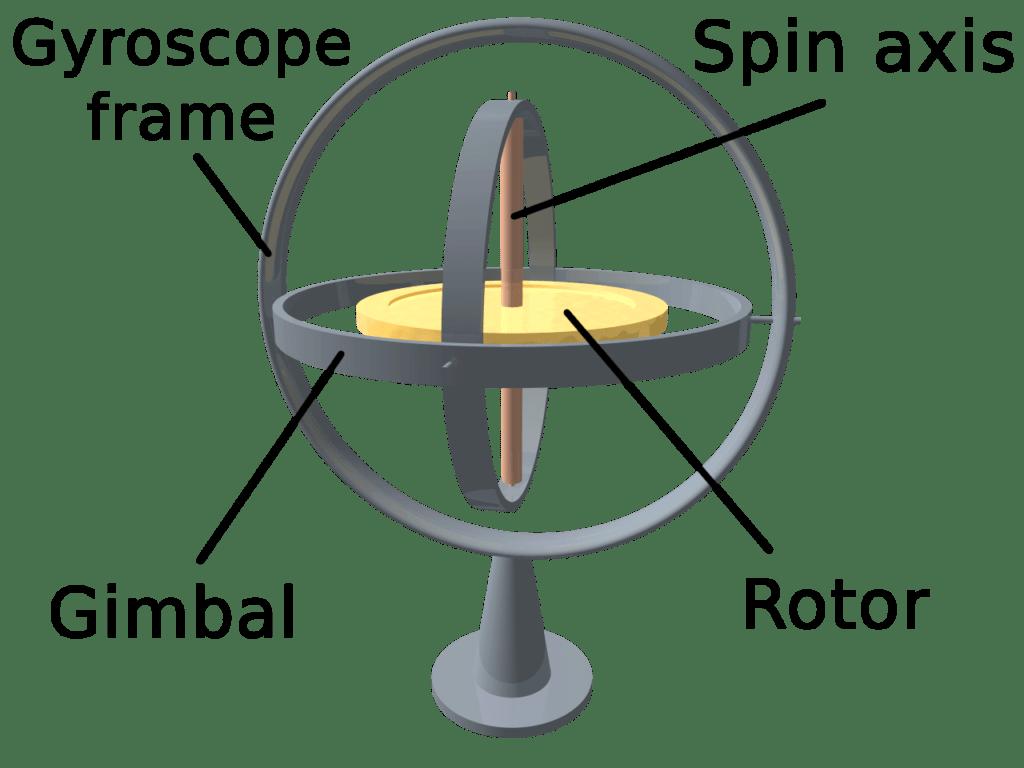 Princip fungování gyroskopu