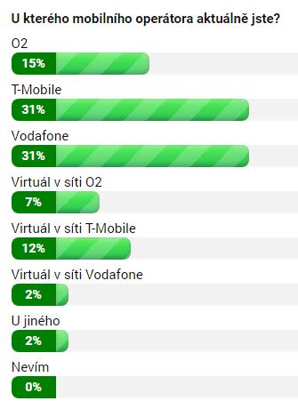Výsledky minulé Hlasovačky