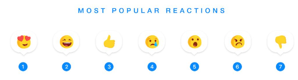 reakce messenger