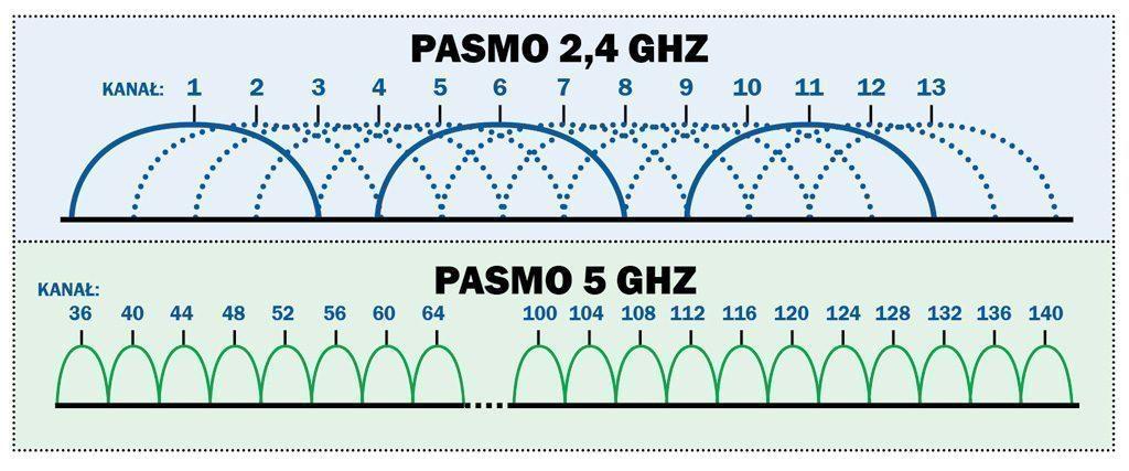 siec-bezprzewodowa-pasmo-f