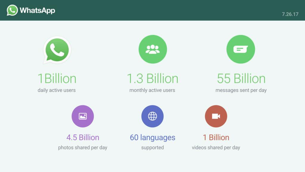 whatsapp statistiky