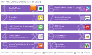 10 aplikace ktere zerou nejvice mista