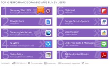 10 aplikaci ktere nejvice vytezuji telefon