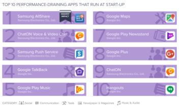 10 aplikaci ktere nejvice vytezuji zarizeni automaticky