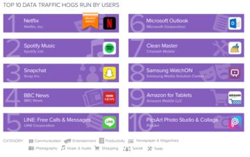 10 aplikaci ktere zerou nejvice dat