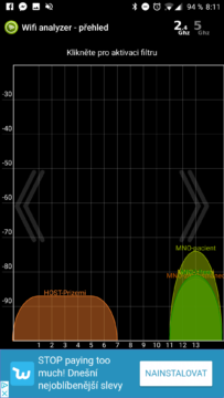 Zobrazení sítí na jednotlivých kanálech