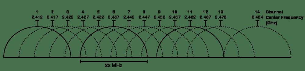 wi-fi-pripojeni-kanaly