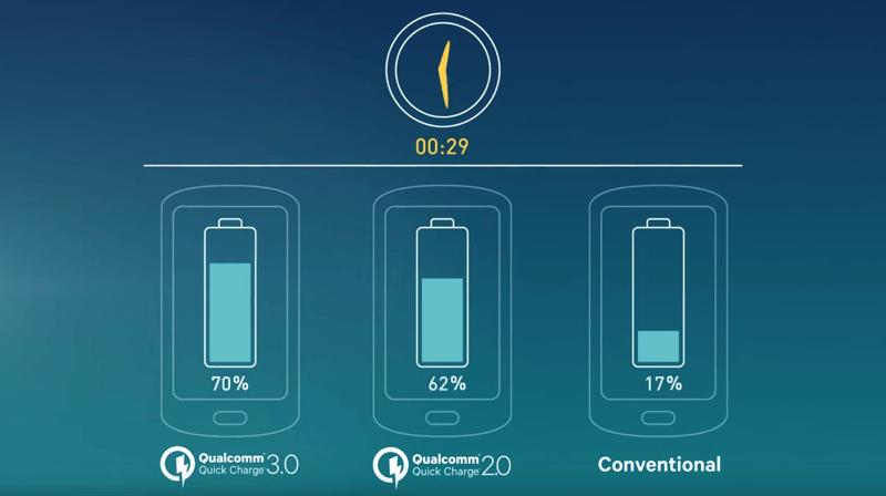 Rychlé nabíjení Quick Charge 3.0 ve srovnání s 2.0 a běžnou nabíječkou