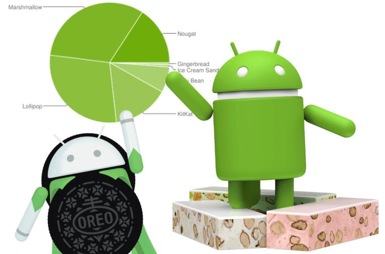android zastoupeni systemu
