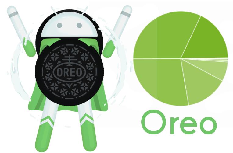 android oreo podil androidu