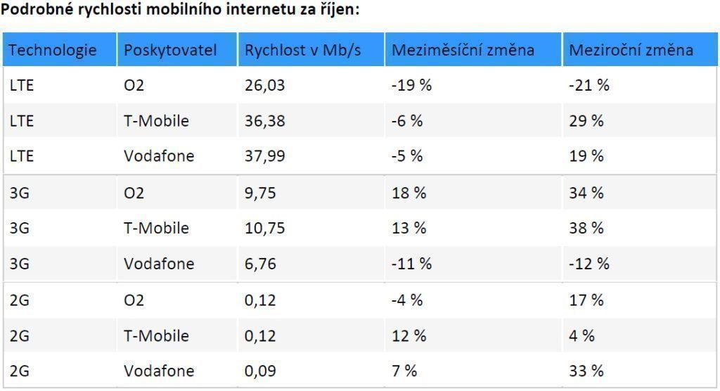 rychlost internetu
