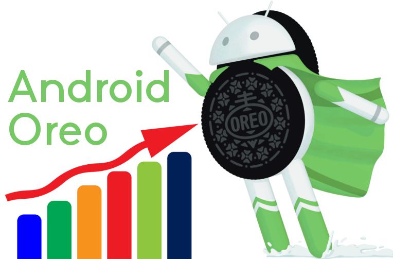 podil android oreo prosinec 2017